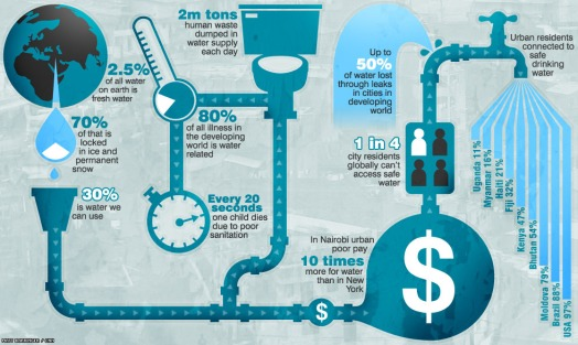 water_infographic_cnn